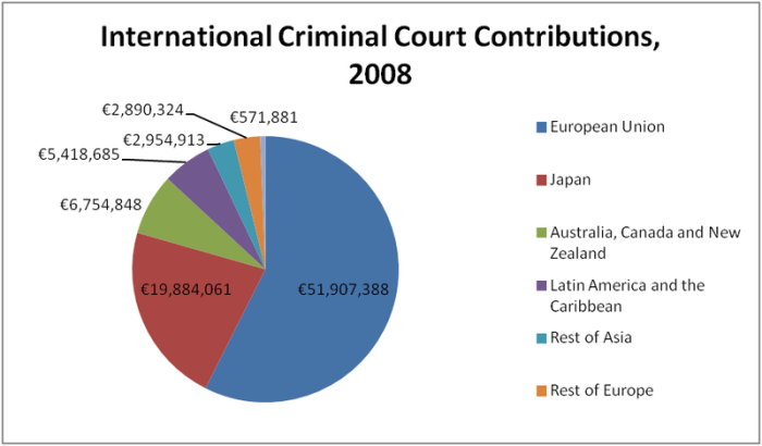 International_Criminal_Court_contributions,_2008