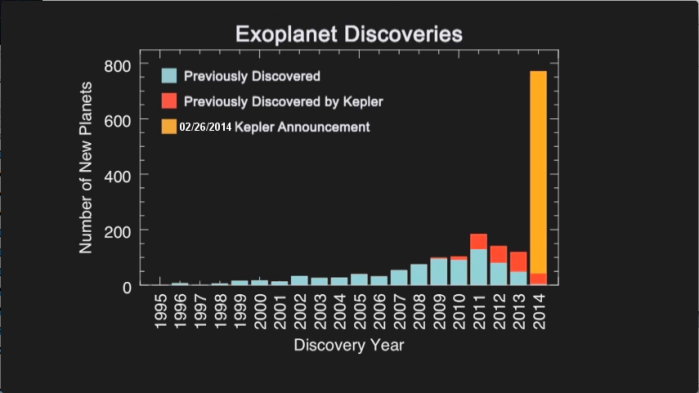 ExoplanetDiscoveries-Histogram-20140226