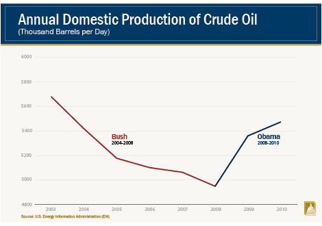 what this graph doesn't tell you is most of this oil is costly, dirty, hard-to-extract oil, from fracking, tar sands, ocean drilling etc