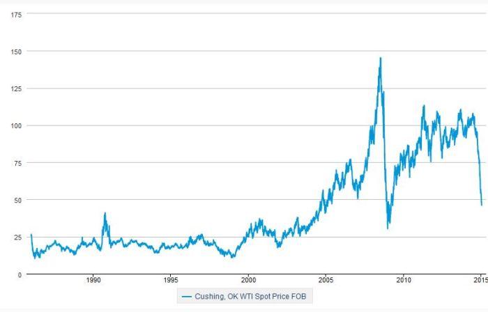eia-oil-price