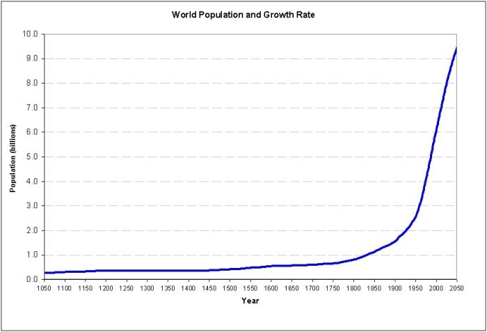 world_population_1050_to_2050
