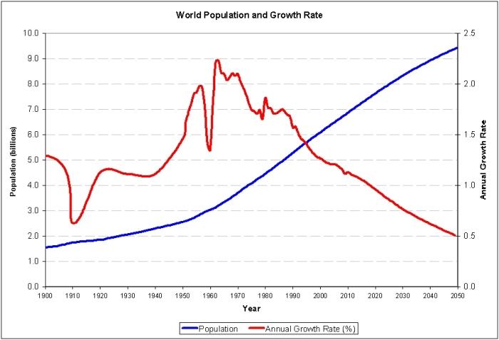 world_population_1900_to_2050