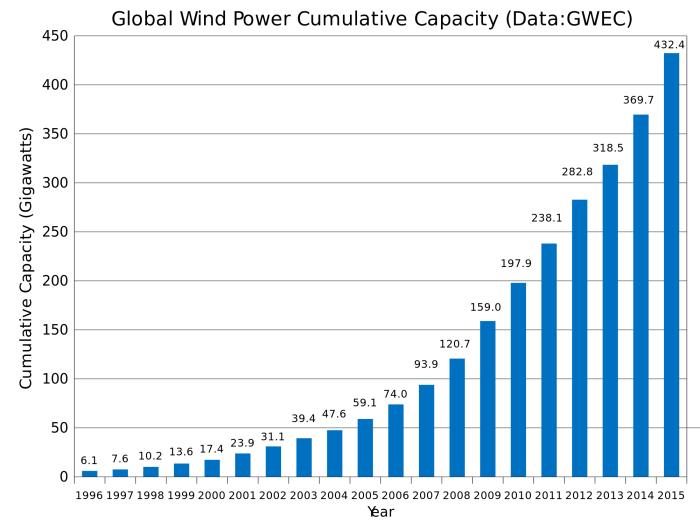 global_wind_power_cumulative_capacity