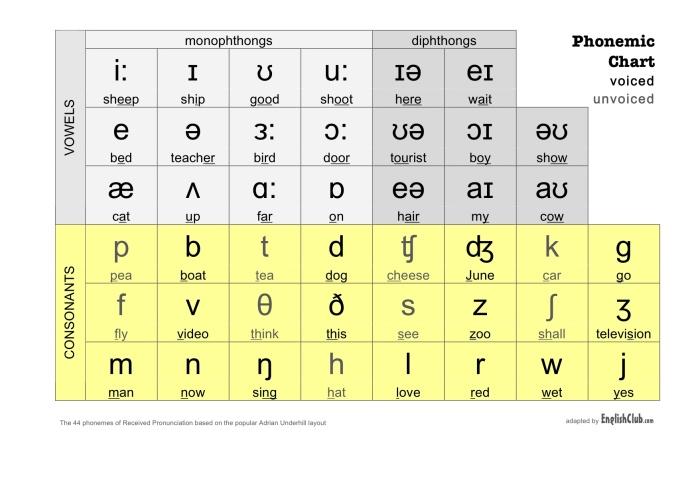 phonemic-chart